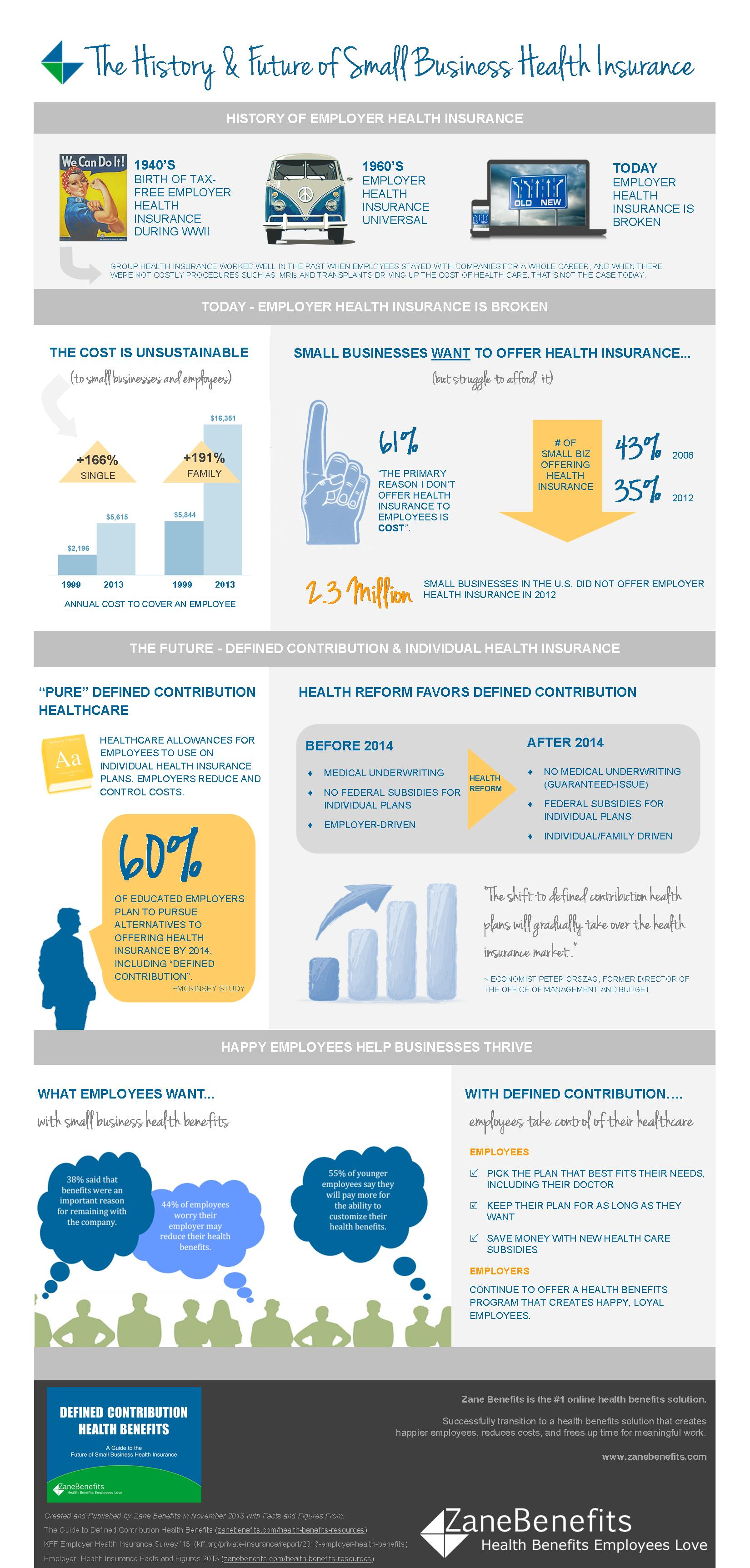 Infographic - Small Business Health Insurance History and Future